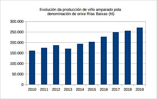 Recorrido por los vinos de Galicia con Denominación de Origen 4